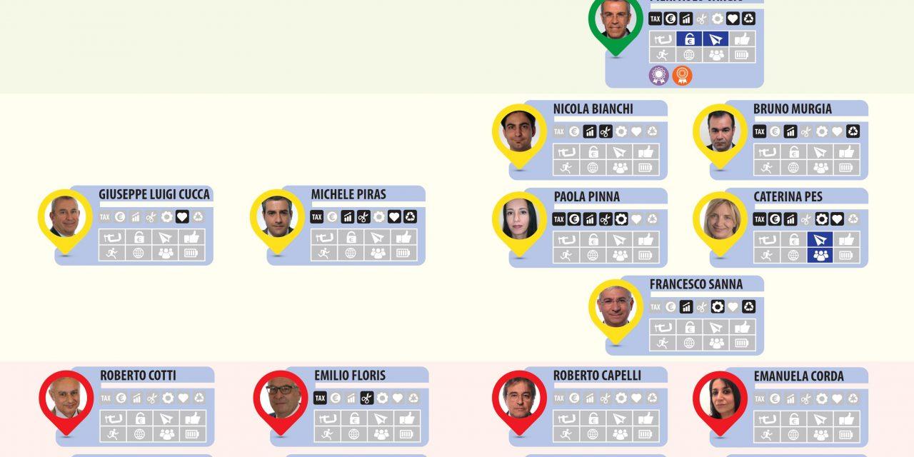 ELEZIONI POLITICHE 2018 – I Parlamentari sardi e lo sviluppo delle imprese: Confartigianato Sardegna valuta l'attività di Deputati e Senatori nell'ultima Legislatura.